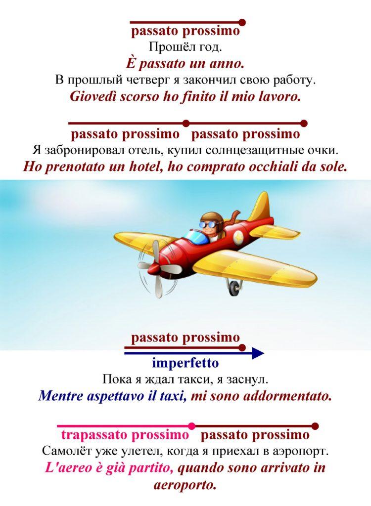 Согласование времён в итальянском языке